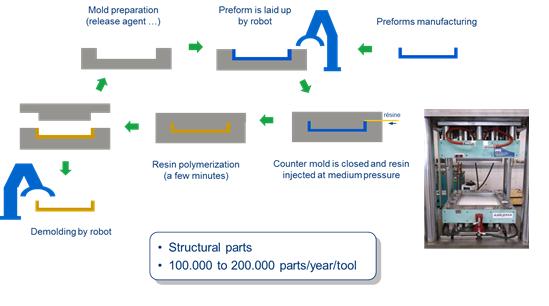 C-RTM Process Scheme