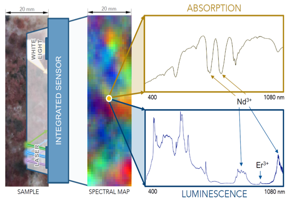 Clc Events For March 31 2020.Inspector Integrated Spectroscopy Sensor System For Laser