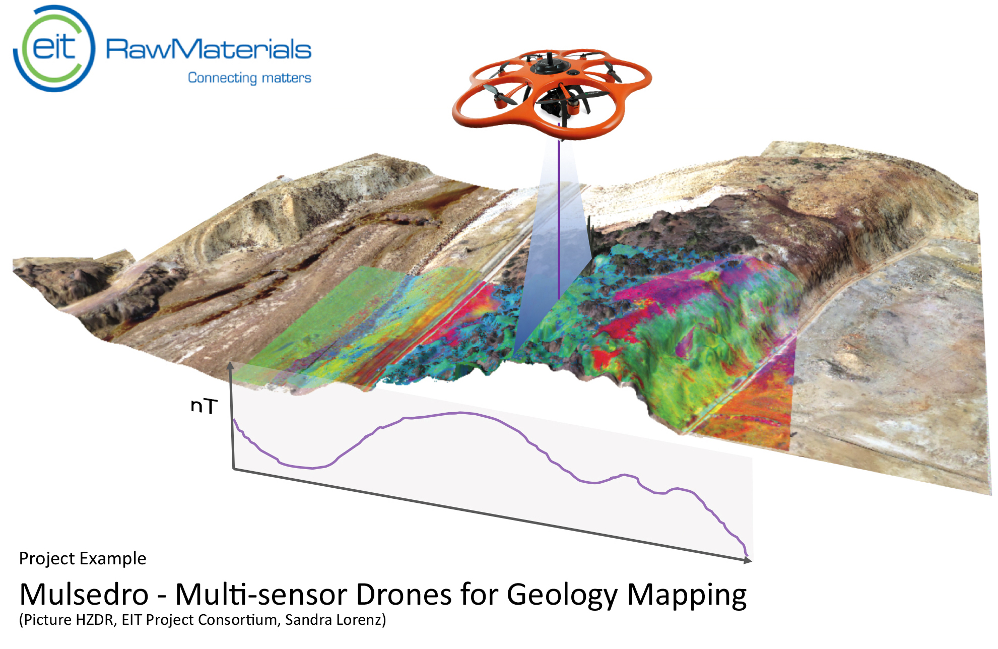 Drone Mapping on